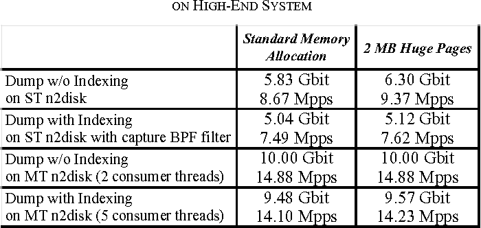 Table I from 10 Gbit line rate packet-to-disk using n2disk