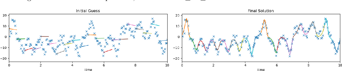 Figure 1 for Learning Dynamical Systems from Noisy Sensor Measurements using Multiple Shooting