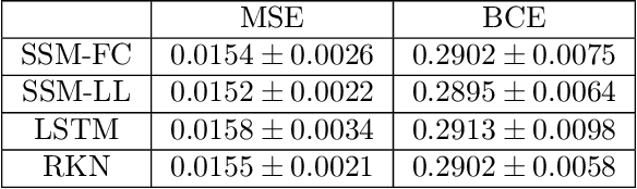 Figure 2 for Learning Dynamical Systems from Noisy Sensor Measurements using Multiple Shooting