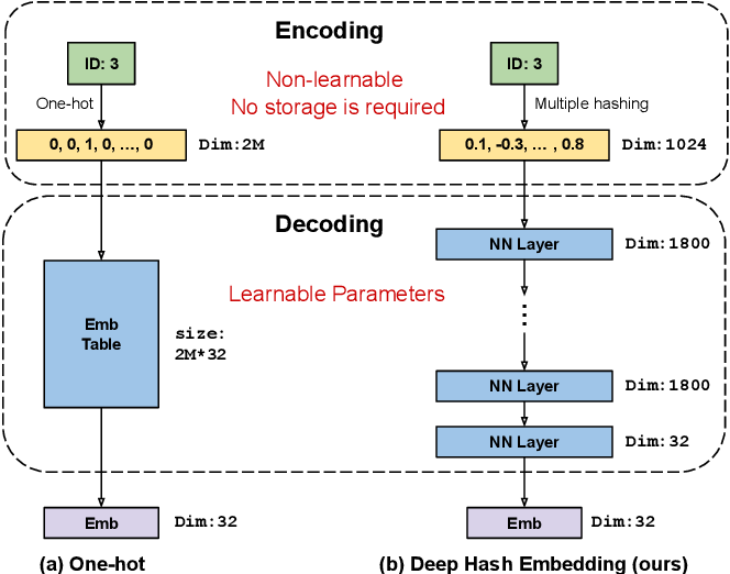 Figure 1 for Deep Hash Embedding for Large-Vocab Categorical Feature Representations