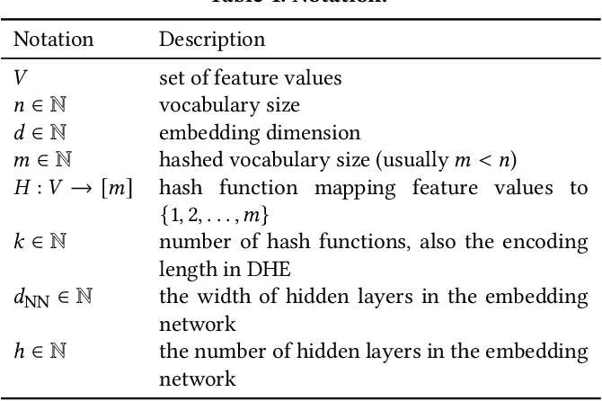 Figure 2 for Deep Hash Embedding for Large-Vocab Categorical Feature Representations