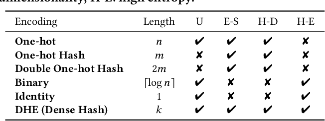 Figure 4 for Deep Hash Embedding for Large-Vocab Categorical Feature Representations