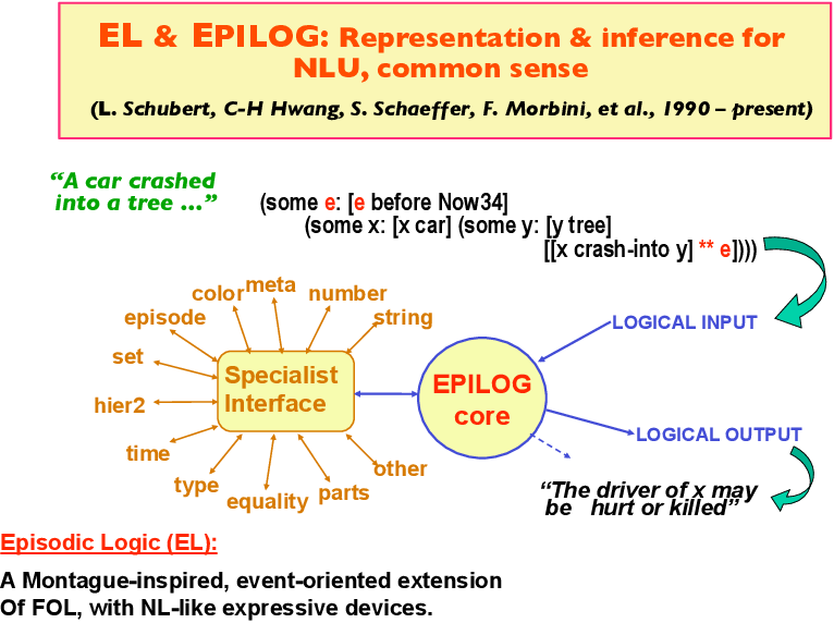 Pdf El Epilog Representation Inference For Nlu Common Sense