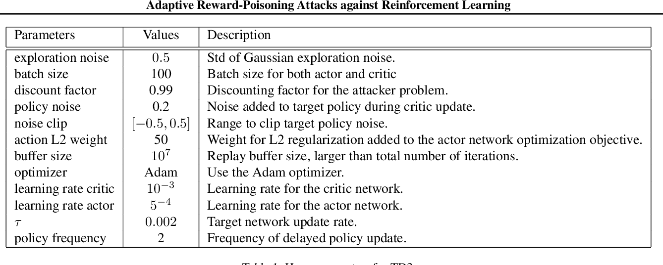Figure 2 for Adaptive Reward-Poisoning Attacks against Reinforcement Learning