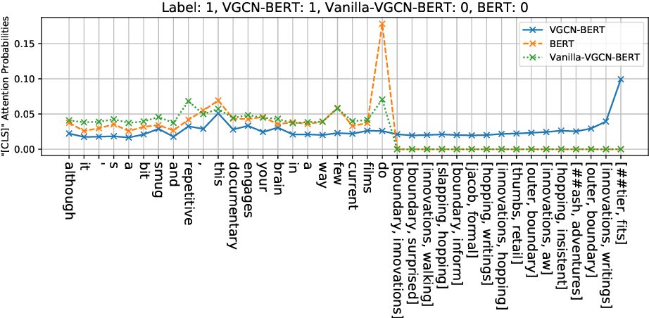 Figure 3 for VGCN-BERT: Augmenting BERT with Graph Embedding for Text Classification