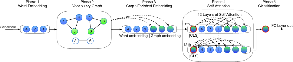 Figure 1 for VGCN-BERT: Augmenting BERT with Graph Embedding for Text Classification