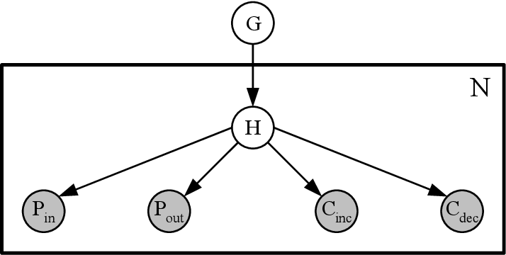 Figure 2 for Intrusion Detection using Continuous Time Bayesian Networks