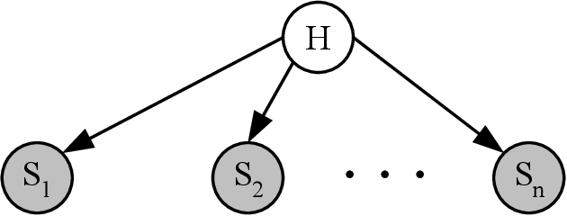 Figure 4 for Intrusion Detection using Continuous Time Bayesian Networks