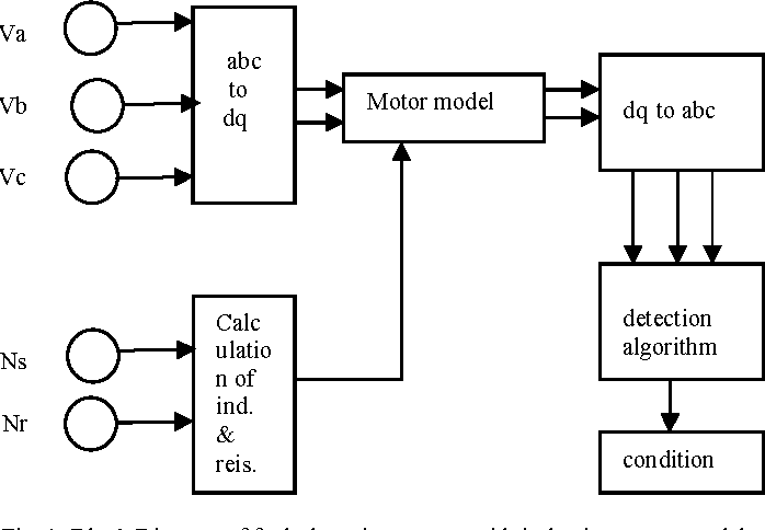 figure 1 from incipient fault detection and diagnosis of induction rh semanticscholar org Boolean Logic Diagram Boolean Logic Diagram