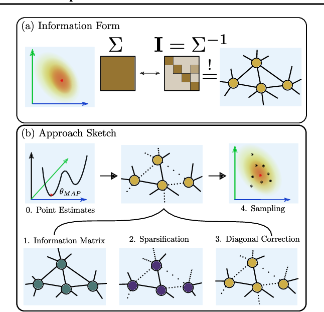 Figure 3 for Estimating Model Uncertainty of Neural Networks in Sparse Information Form