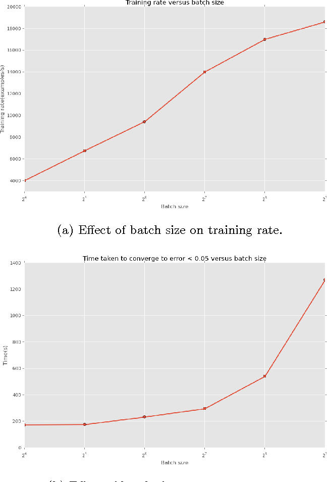 Figure 2 for Exploring the power of GPU's for training Polyglot language models
