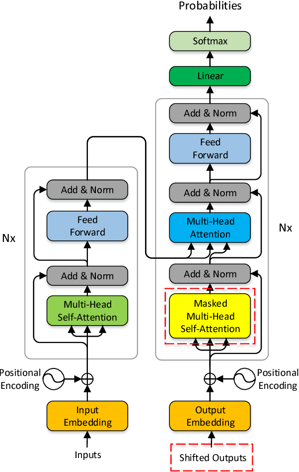 Figure 3 for Semi-Autoregressive Neural Machine Translation