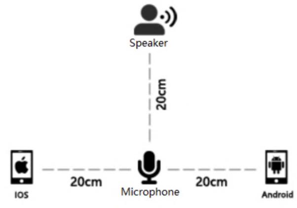 Figure 1 for AISHELL-1: An Open-Source Mandarin Speech Corpus and A Speech Recognition Baseline