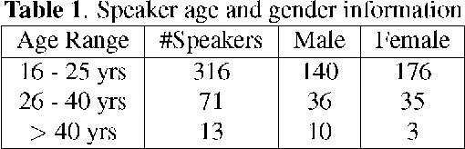 Figure 2 for AISHELL-1: An Open-Source Mandarin Speech Corpus and A Speech Recognition Baseline