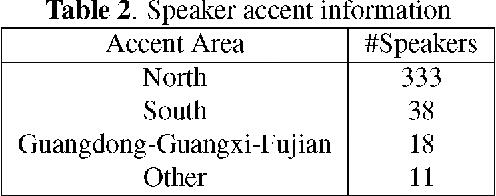 Figure 3 for AISHELL-1: An Open-Source Mandarin Speech Corpus and A Speech Recognition Baseline