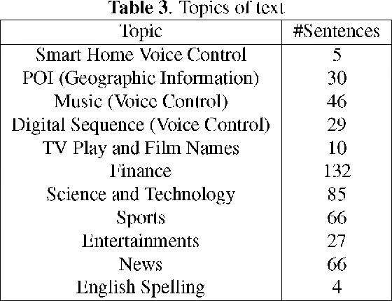 Figure 4 for AISHELL-1: An Open-Source Mandarin Speech Corpus and A Speech Recognition Baseline