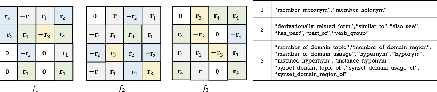 Figure 3 for Efficient Relation-aware Scoring Function Search for Knowledge Graph Embedding