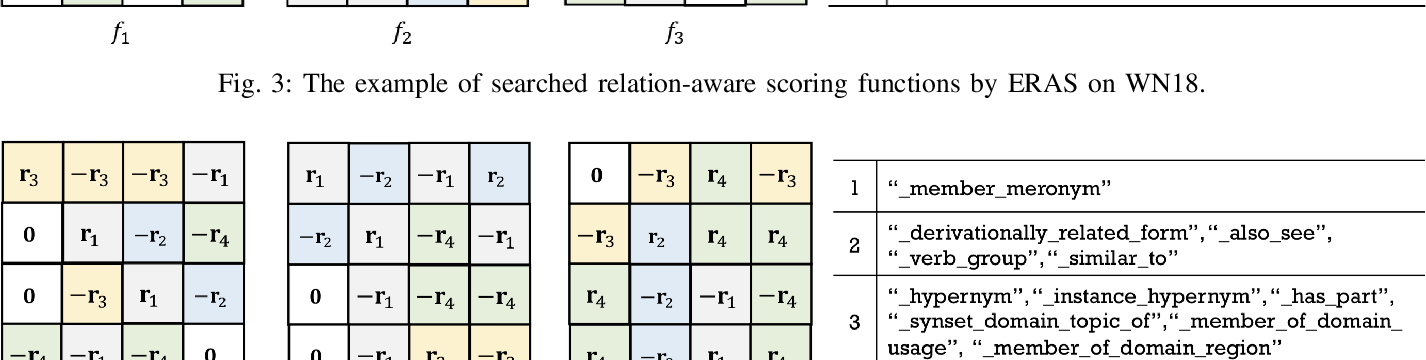 Figure 4 for Efficient Relation-aware Scoring Function Search for Knowledge Graph Embedding