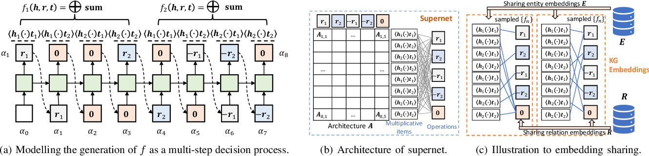 Figure 1 for Efficient Relation-aware Scoring Function Search for Knowledge Graph Embedding