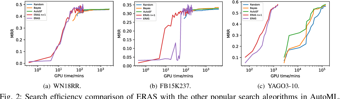 Figure 2 for Efficient Relation-aware Scoring Function Search for Knowledge Graph Embedding