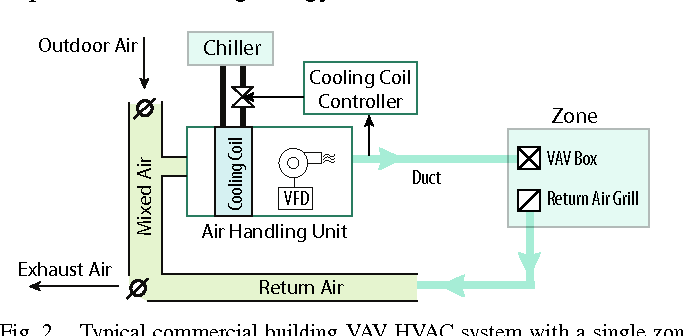Low Frequency Power Grid Ancillary Services From Commercial Building