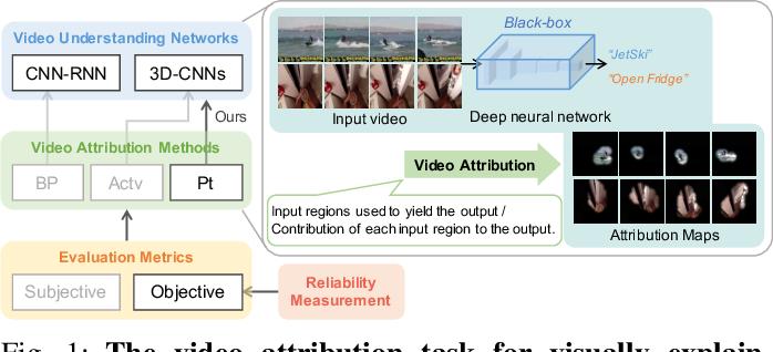 Figure 1 for Spatio-Temporal Perturbations for Video Attribution