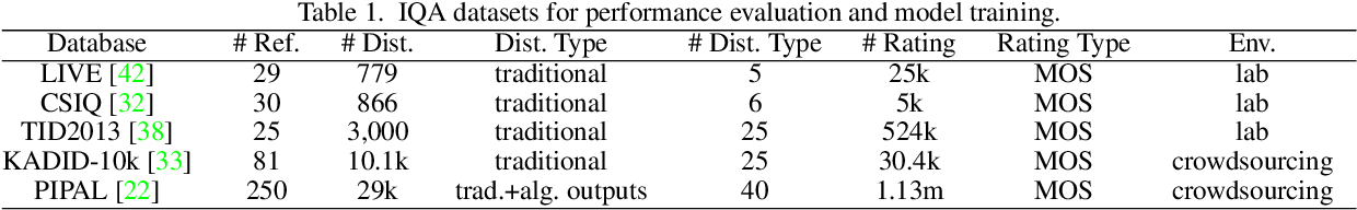 Figure 2 for Perceptual Image Quality Assessment with Transformers