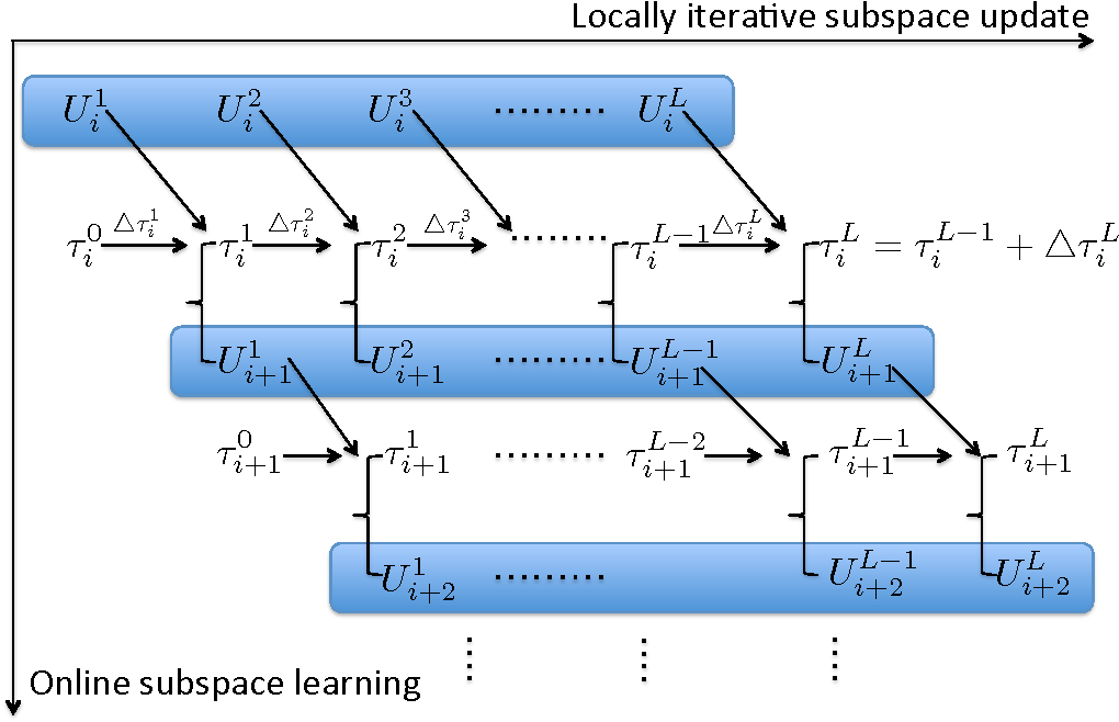 Figure 4 for Iterative Grassmannian Optimization for Robust Image Alignment