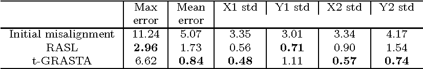Figure 2 for Iterative Grassmannian Optimization for Robust Image Alignment
