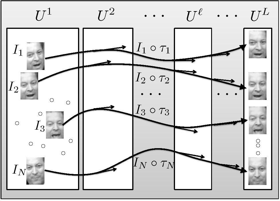 Figure 3 for Iterative Grassmannian Optimization for Robust Image Alignment