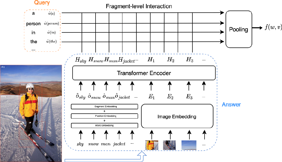 Figure 1 for VisualSparta: Sparse Transformer Fragment-level Matching for Large-scale Text-to-Image Search