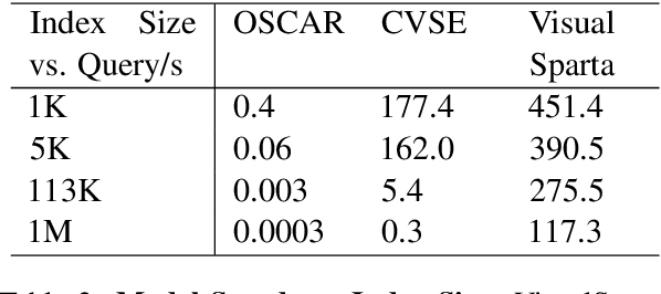 Figure 4 for VisualSparta: Sparse Transformer Fragment-level Matching for Large-scale Text-to-Image Search