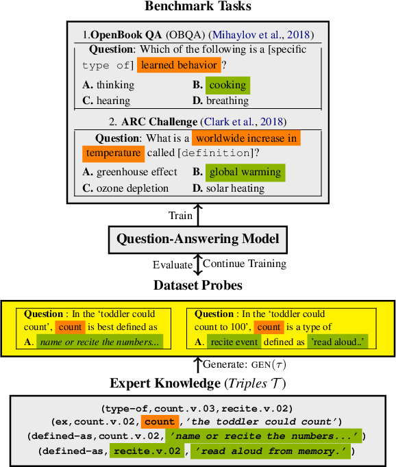 Figure 1 for What Does My QA Model Know? Devising Controlled Probes using Expert Knowledge