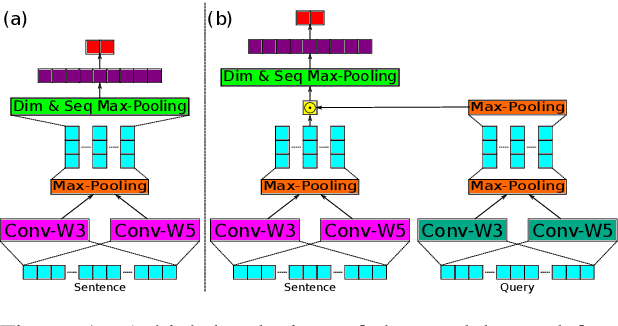 Figure 1 for Saliency Learning: Teaching the Model Where to Pay Attention