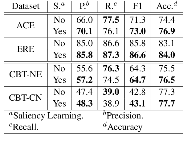 Figure 2 for Saliency Learning: Teaching the Model Where to Pay Attention