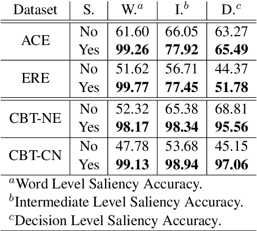 Figure 3 for Saliency Learning: Teaching the Model Where to Pay Attention
