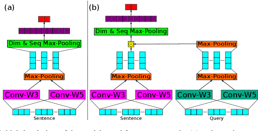Figure 4 for Saliency Learning: Teaching the Model Where to Pay Attention