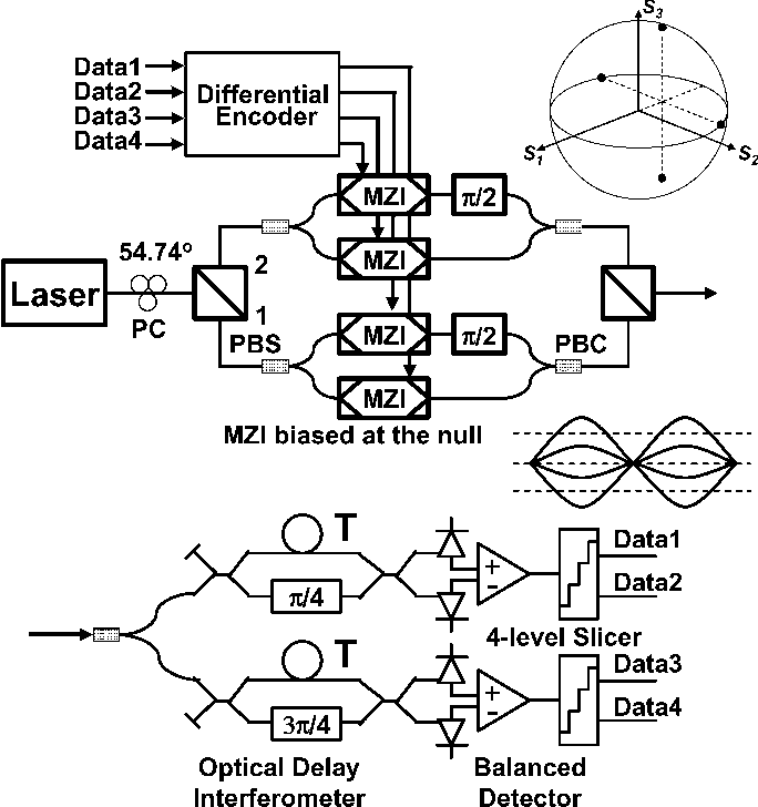 Theoretical Sensitivity Of Direct Detection Multilevel Modulation