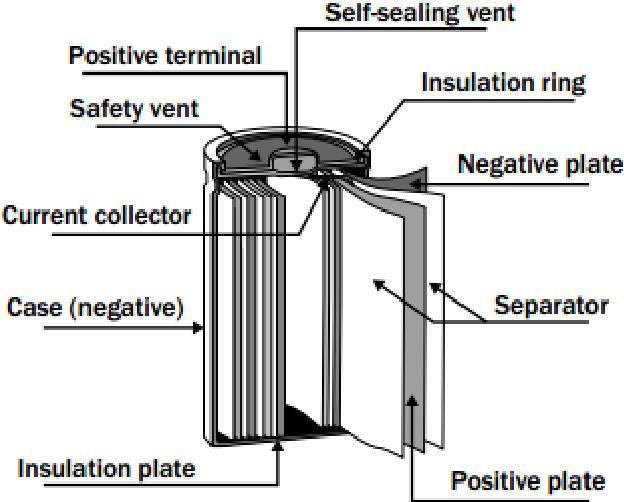Nickel Metal Hydride Battery >> Figure 1 From Nickel Metal Hydride Battery Structure Chemical