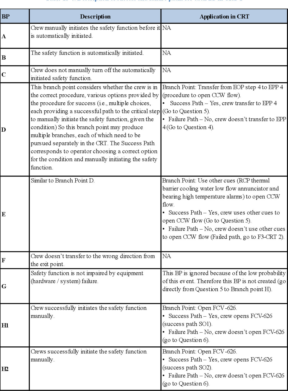 Table 15-5 from A MODEL-BASED HUMAN RELIABILITY ANALYSIS