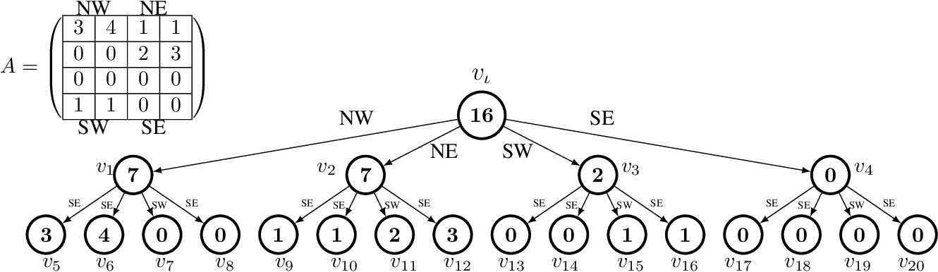 Figure 2 for Robotic Swarm Control from Spatio-Temporal Specifications