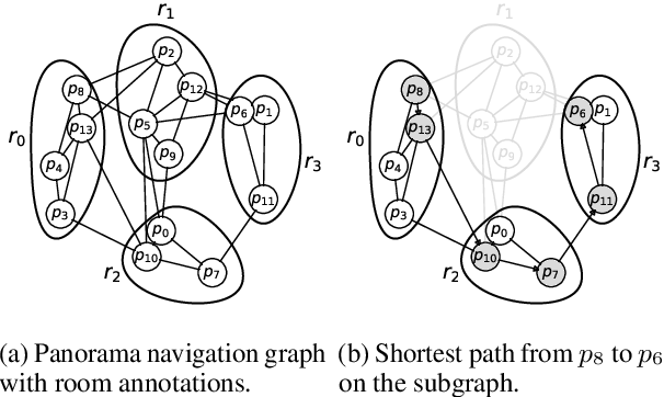 Figure 3 for Room-Across-Room: Multilingual Vision-and-Language Navigation with Dense Spatiotemporal Grounding