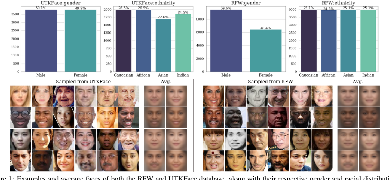 Figure 1 for An Examination of Fairness of AI Models for Deepfake Detection