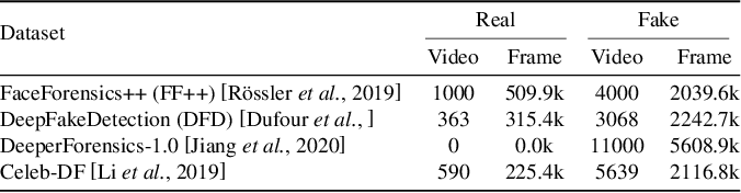 Figure 3 for An Examination of Fairness of AI Models for Deepfake Detection