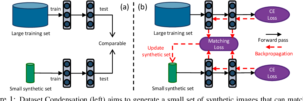 Figure 1 for Dataset Condensation with Gradient Matching