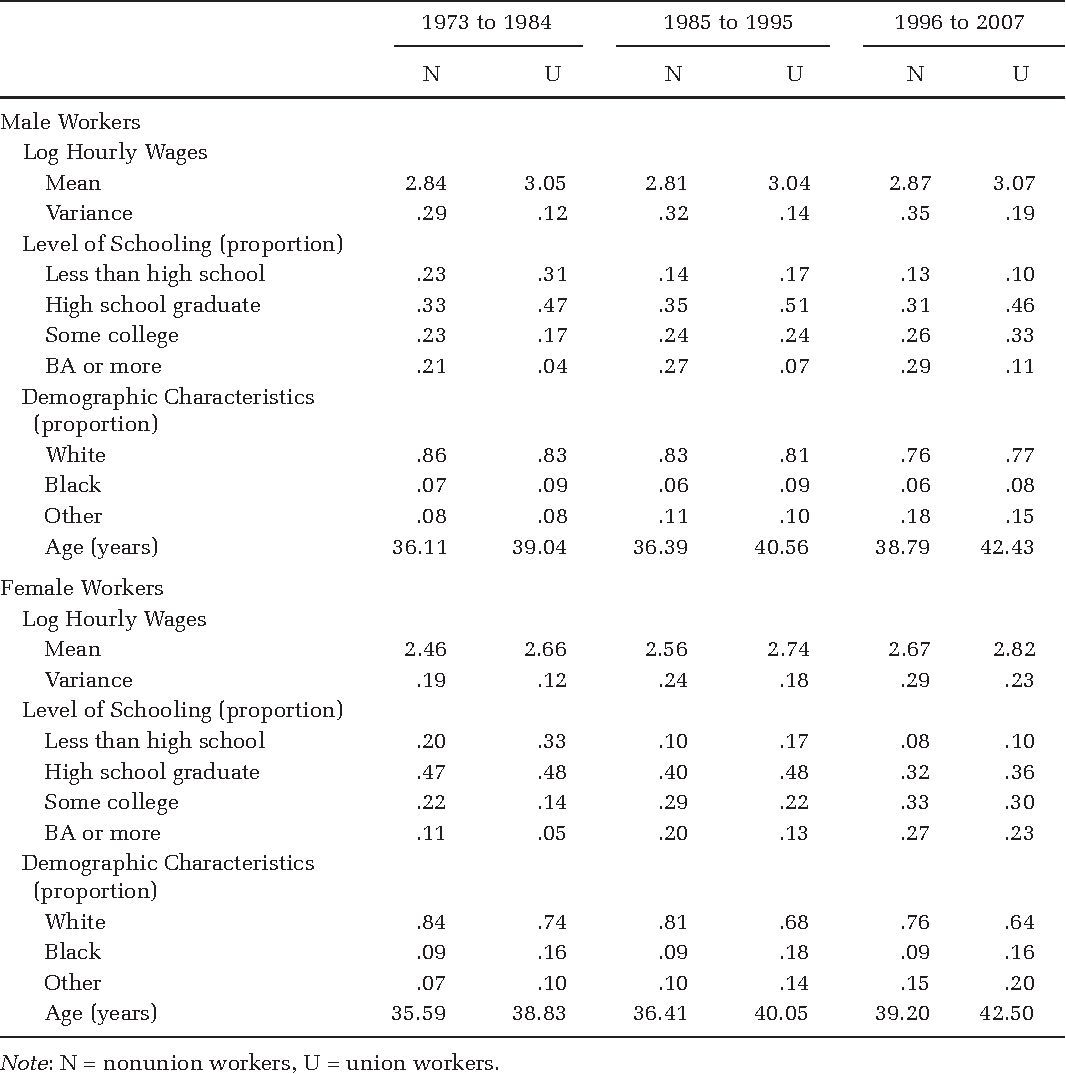 Table 1. Descriptive Statistics for Analysis of Unionization and Hourly Wage Inequality among Private Sector Men and Women, Working Full-Time, CPS, 1973 to 2007