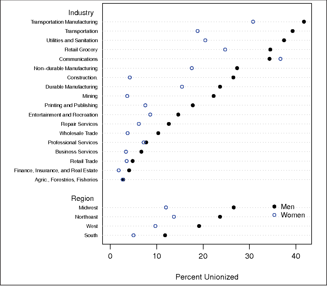 Figure 3. Average Unionization Rates for Full-Time, Private Sector, Male and Female Workers, in 18 Industries and Four Regions, 1973 to 2007