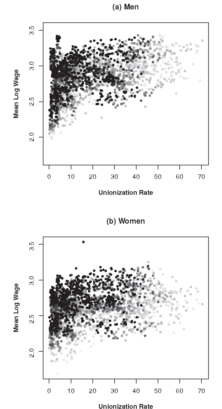 Figure 4. Unionization Rates and Mean Log Hourly Wages for Full-Time, Private Sector, Male and Female Nonunion Workers, by 72 Industry-Regions, 1973 to 2007 Note: Points go from light gray to black, from 1973 to 2007.