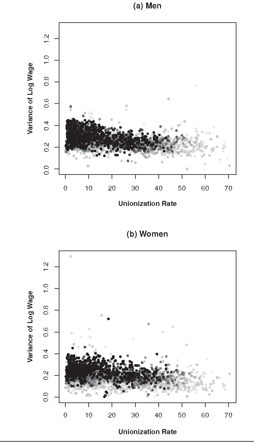 Figure 5. Unionization Rates and the Variance of Log Hourly Wages for Full-Time, Private Sector, Male and Female Nonunion Workers, by 72 Industry-Regions, 1973 to 2007 Note: Points go from light gray to black, from 1973 to 2007.