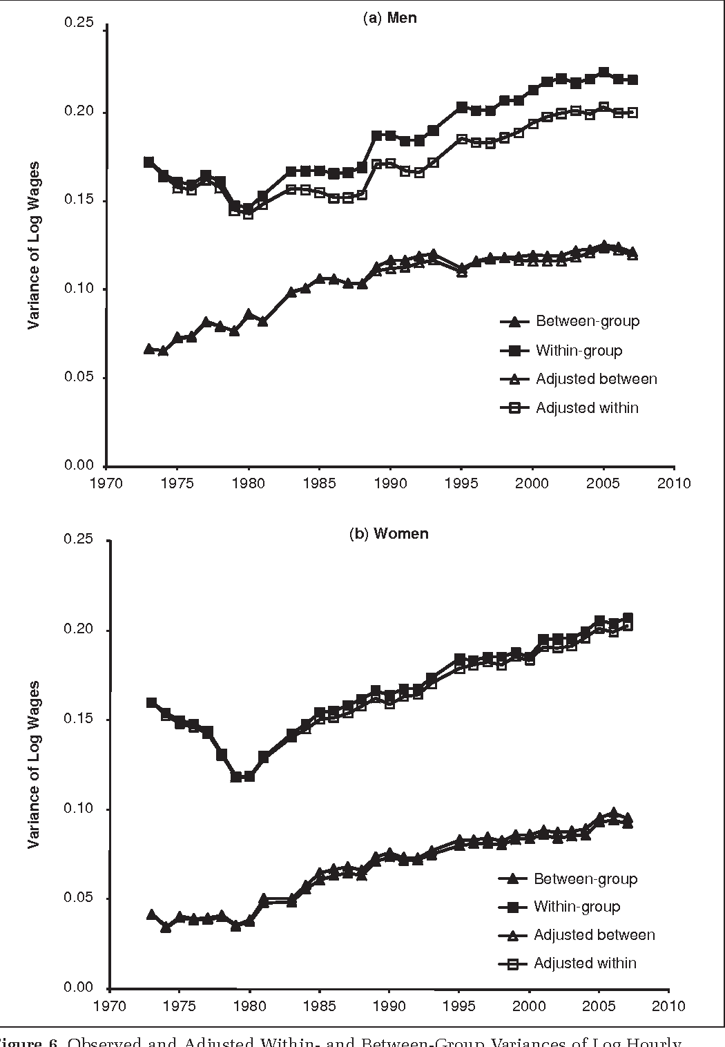 Figure 6. Observed and Adjusted Within- and Between-Group Variances of Log Hourly Wages, Full-Time, Private Sector Men and Women, 1973 to 2007; Adjusted Variances Fix Union Membership at the 1973 Level